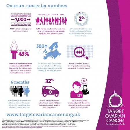 Key Facts And Figures Ovarian Cancer Infographic 0 Uncovered